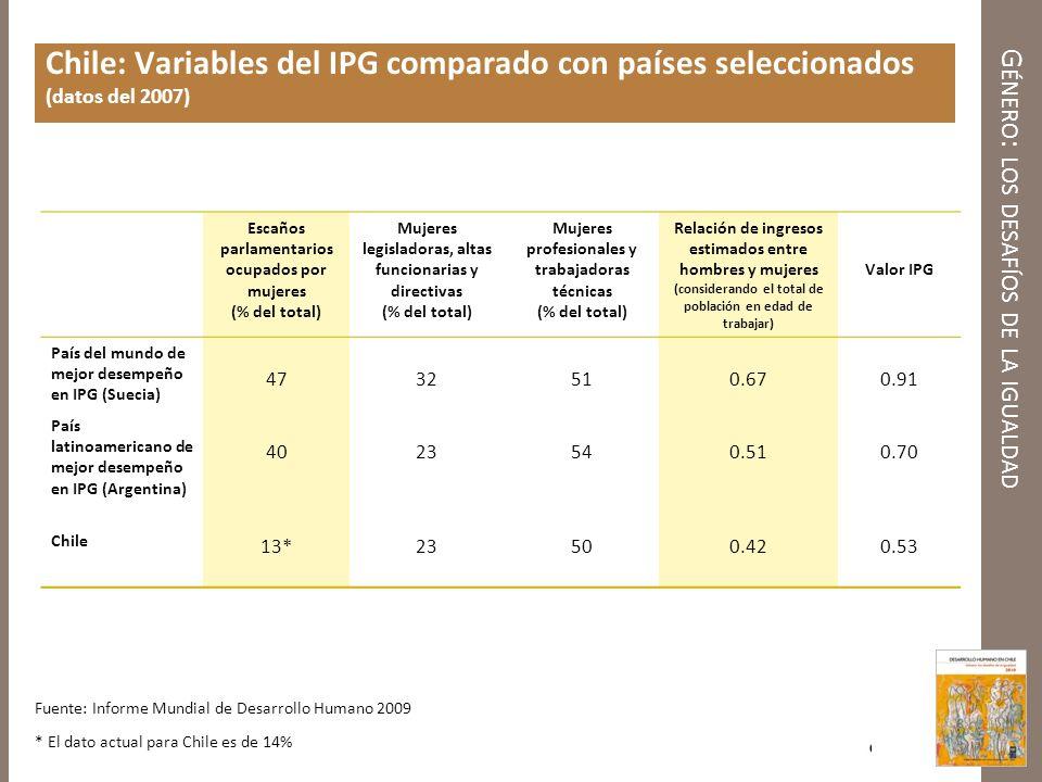 G ÉNERO : LOS DESAFÍOS DE LA IGUALDAD Chile: Variables del IPG comparado con países seleccionados (datos del 2007) Escaños parlamentarios ocupados por