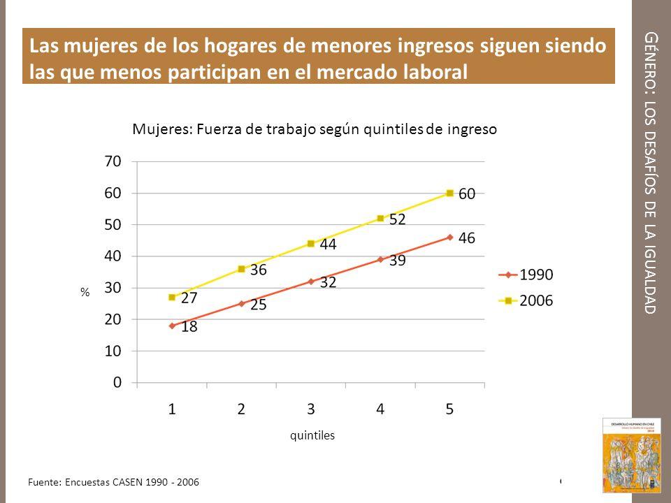 G ÉNERO : LOS DESAFÍOS DE LA IGUALDAD Las mujeres de los hogares de menores ingresos siguen siendo las que menos participan en el mercado laboral Muje