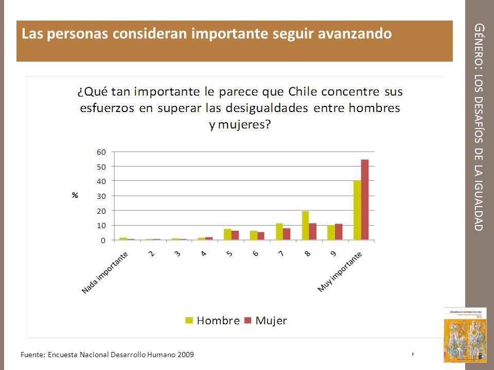 G ÉNERO : LOS DESAFÍOS DE LA IGUALDAD Existe una alta expectativa que, efectivamente, se seguirá avanzando Fuente: Encuesta Nacional Desarrollo Humano 2009