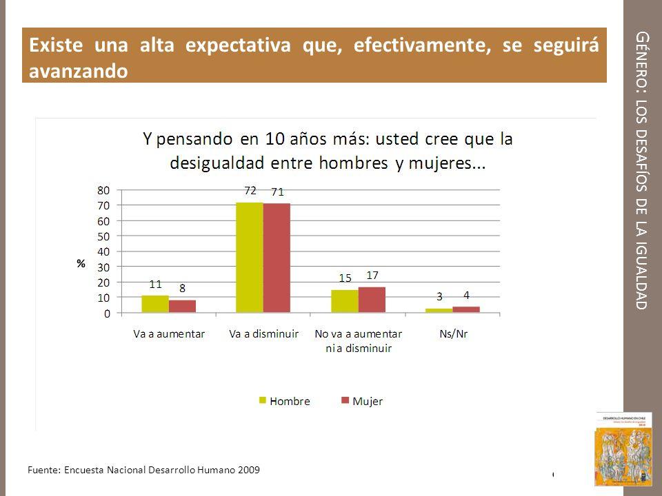 G ÉNERO : LOS DESAFÍOS DE LA IGUALDAD Existe una alta expectativa que, efectivamente, se seguirá avanzando Fuente: Encuesta Nacional Desarrollo Humano