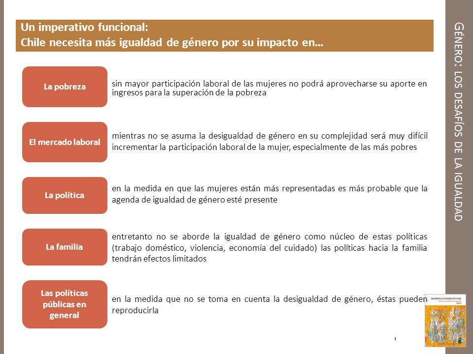 G ÉNERO : LOS DESAFÍOS DE LA IGUALDAD Un imperativo funcional: Chile necesita más igualdad de género por su impacto en… La pobreza Las políticas públi