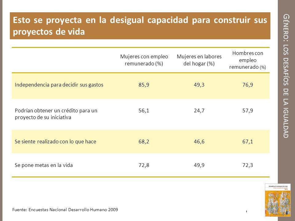 G ÉNERO : LOS DESAFÍOS DE LA IGUALDAD Esto se proyecta en la desigual capacidad para construir sus proyectos de vida Fuente: Encuestas Nacional Desarr
