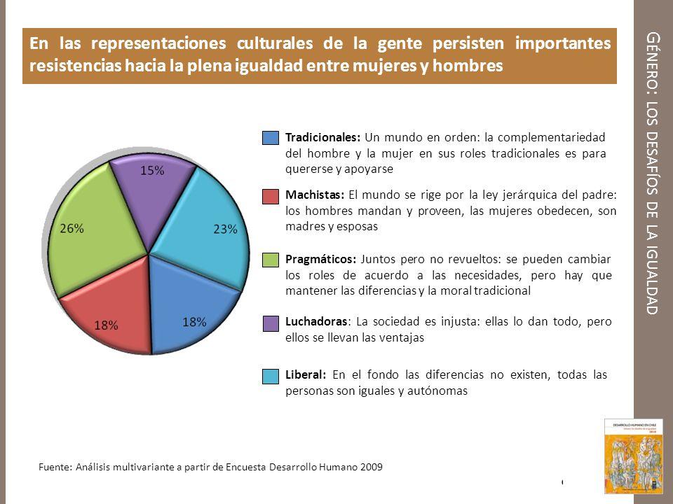 G ÉNERO : LOS DESAFÍOS DE LA IGUALDAD En las representaciones culturales de la gente persisten importantes resistencias hacia la plena igualdad entre