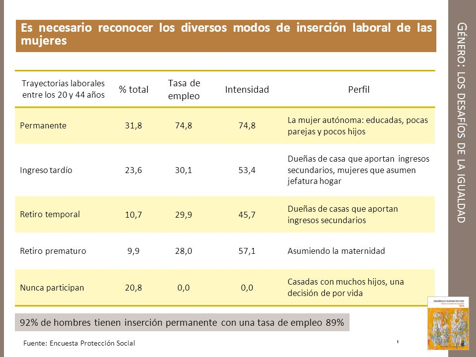 G ÉNERO : LOS DESAFÍOS DE LA IGUALDAD Diferencias de ingresos entre mujeres y hombres Relación de salarios para mismo nivel de escolaridad: entre 59% y 77% en 1990 y entre 73% y 81% en 2006 Las mujeres se concentran en unas pocas ocupaciones Brechas al interior de cada oficio entre 72% y 97% Relación negativa entre porcentaje de mujeres en una ocupación y salarios para trabajadores con estudios superiores ¿Sesgos de género en el sistema escolar.