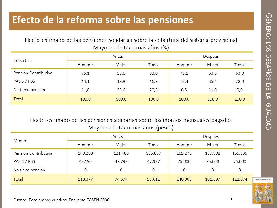 G ÉNERO : LOS DESAFÍOS DE LA IGUALDAD Efecto de la reforma sobre las pensiones Cobertura AntesDespués HombreMujerTodosHombreMujerTodos Pensión Contrib