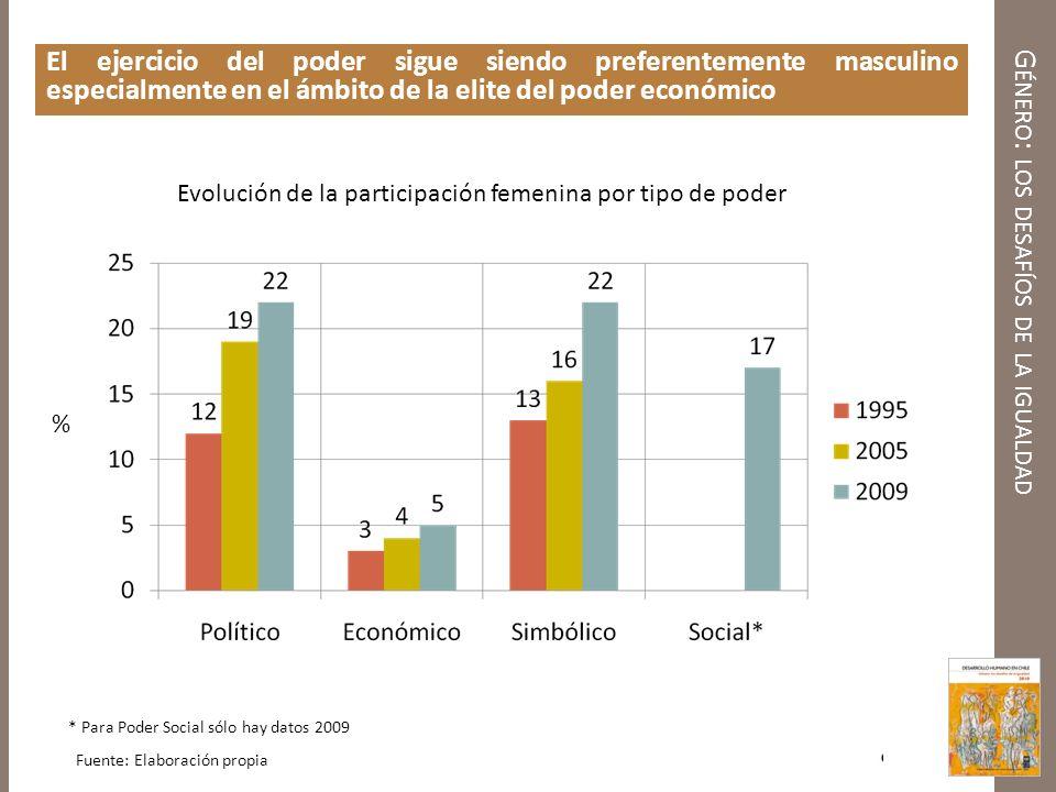 G ÉNERO : LOS DESAFÍOS DE LA IGUALDAD El ejercicio del poder sigue siendo preferentemente masculino especialmente en el ámbito de la elite del poder e