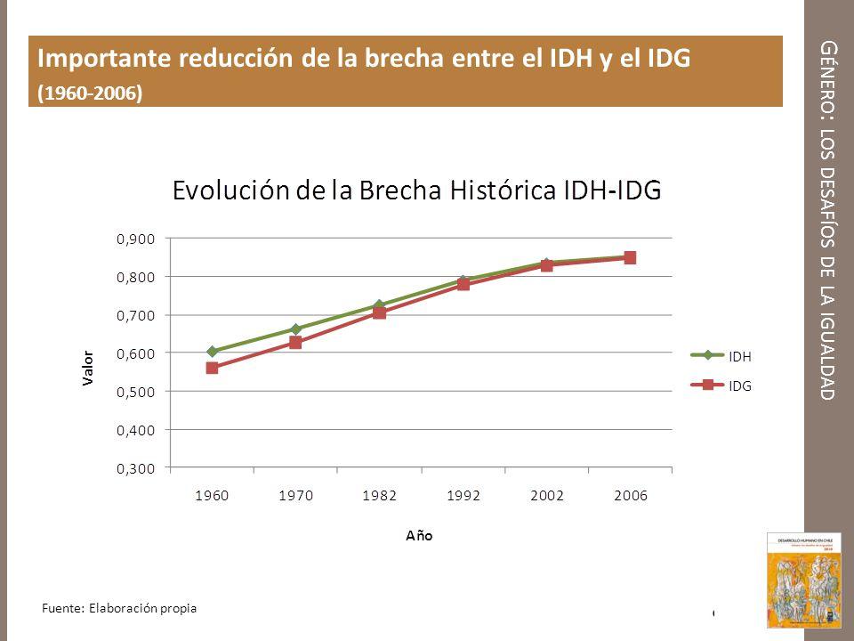G ÉNERO : LOS DESAFÍOS DE LA IGUALDAD Importante reducción de la brecha entre el IDH y el IDG (1960-2006) Fuente: Elaboración propia