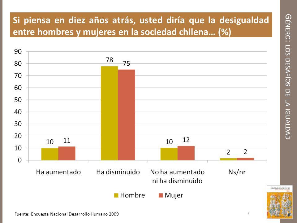 G ÉNERO : LOS DESAFÍOS DE LA IGUALDAD Chile: Un gran contraste entre los logros en DH y los logros en Empoderamiento de Género (datos del 2007) Ranking 44 entre 182 países Ranking 75 entre 109 países 0,878 0,526 Fuente: Informe Mundial de Desarrollo Humano 2009