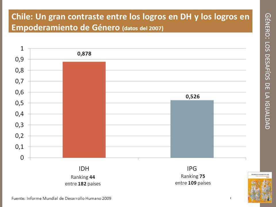 G ÉNERO : LOS DESAFÍOS DE LA IGUALDAD Chile: Variables del IPG comparado con países seleccionados (datos del 2007) Escaños parlamentarios ocupados por mujeres (% del total) Mujeres legisladoras, altas funcionarias y directivas (% del total) Mujeres profesionales y trabajadoras técnicas (% del total) Relación de ingresos estimados entre hombres y mujeres (considerando el total de población en edad de trabajar) Valor IPG País del mundo de mejor desempeño en IPG (Suecia) 4732510.670.91 País latinoamericano de mejor desempeño en IPG (Argentina) 4023540.510.70 Chile 13*23500.420.53 Fuente: Informe Mundial de Desarrollo Humano 2009 * El dato actual para Chile es de 14%