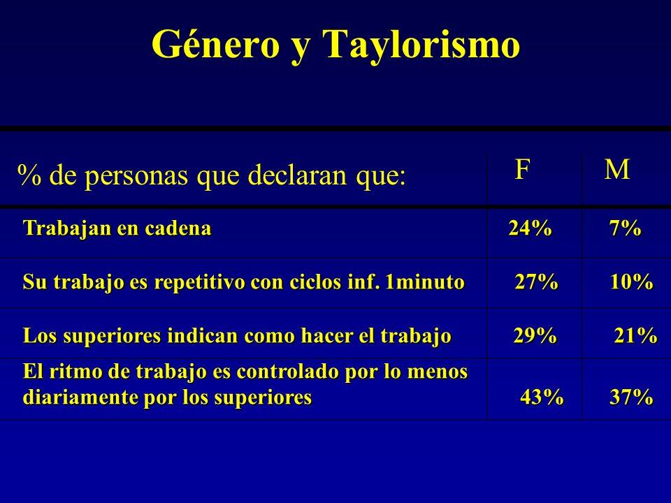 Género y Taylorismo % de personas que declaran que: FM Trabajan en cadena 24% 7% Su trabajo es repetitivo con ciclos inf.