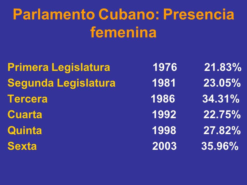 Parlamento Cubano: Presencia femenina Primera Legislatura 1976 21.83% Segunda Legislatura 1981 23.05% Tercera 1986 34.31% Cuarta 1992 22.75% Quinta 19