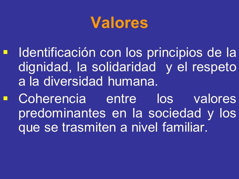 Valores Identificación con los principios de la dignidad, la solidaridad y el respeto a la diversidad humana. Coherencia entre los valores predominant