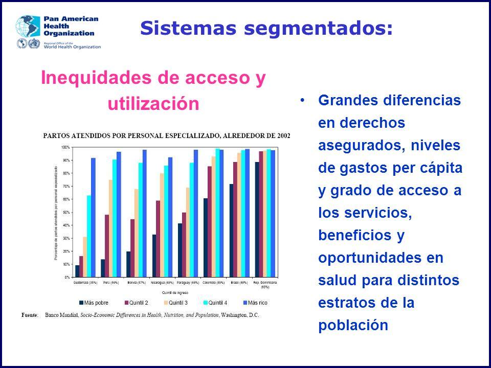 Inequidades de acceso y utilización Sistemas segmentados: Grandes diferencias en derechos asegurados, niveles de gastos per cápita y grado de acceso a