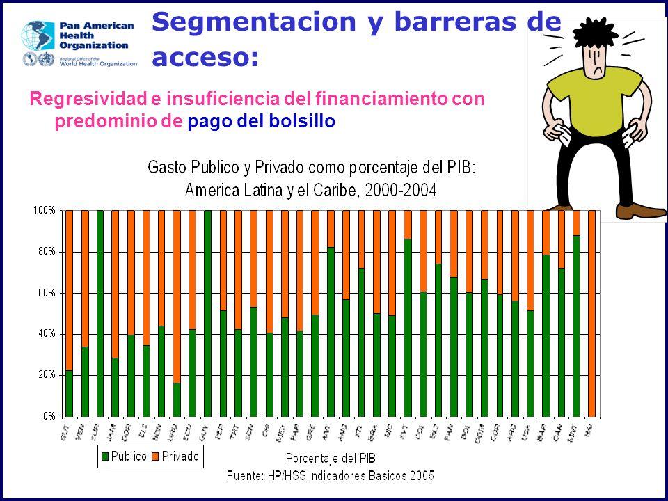 Regresividad e insuficiencia del financiamiento con predominio de pago del bolsillo Segmentacion y barreras de acceso:
