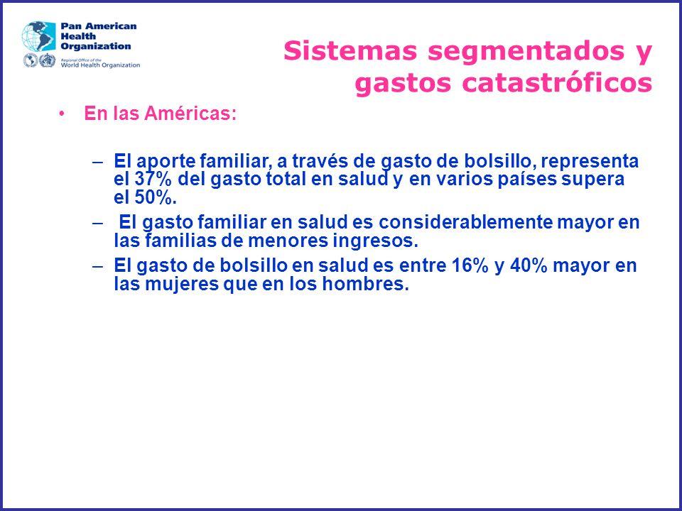 Sistemas segmentados y gastos catastróficos En las Américas: –El aporte familiar, a través de gasto de bolsillo, representa el 37% del gasto total en