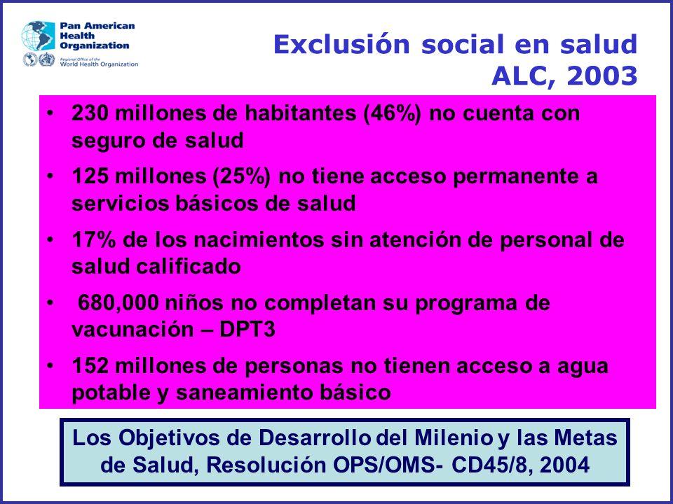 Exclusión social en salud ALC, 2003 230 millones de habitantes (46%) no cuenta con seguro de salud 125 millones (25%) no tiene acceso permanente a ser