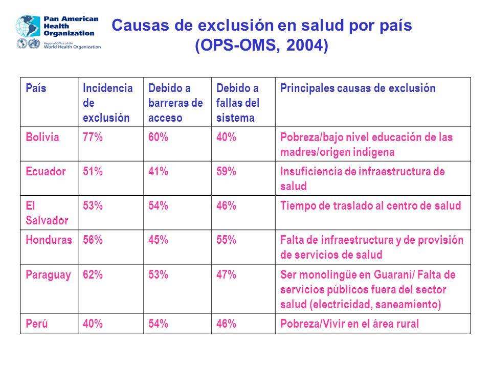 Causas de exclusión en salud por país (OPS-OMS, 2004) PaísIncidencia de exclusión Debido a barreras de acceso Debido a fallas del sistema Principales