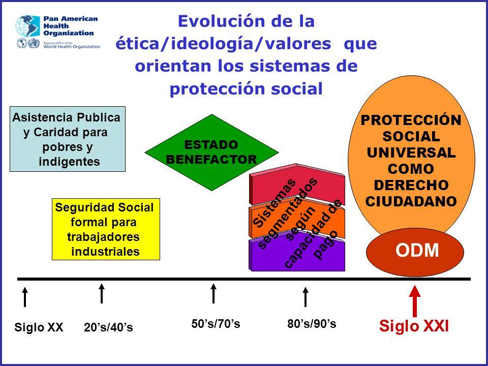Evolución de la ética/ideología/valores que orientan los sistemas de protección social 20s/40s 80s/90s50s/70s Siglo XXI Seguridad Social formal para t