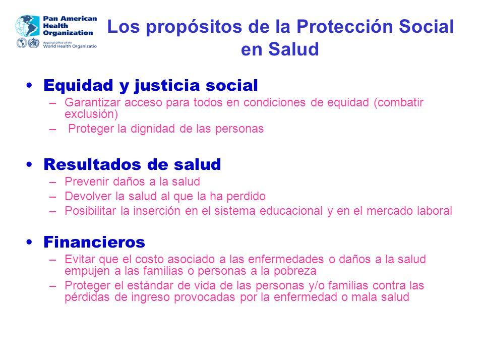 Los propósitos de la Protección Social en Salud Equidad y justicia social –Garantizar acceso para todos en condiciones de equidad (combatir exclusión)
