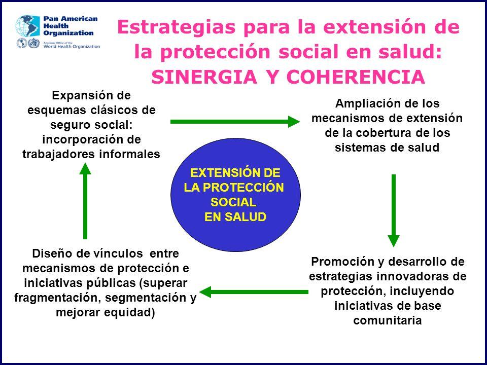 Estrategias para la extensión de la protección social en salud: SINERGIA Y COHERENCIA EXTENSIÓN DE LA PROTECCIÓN SOCIAL EN SALUD Expansión de esquemas
