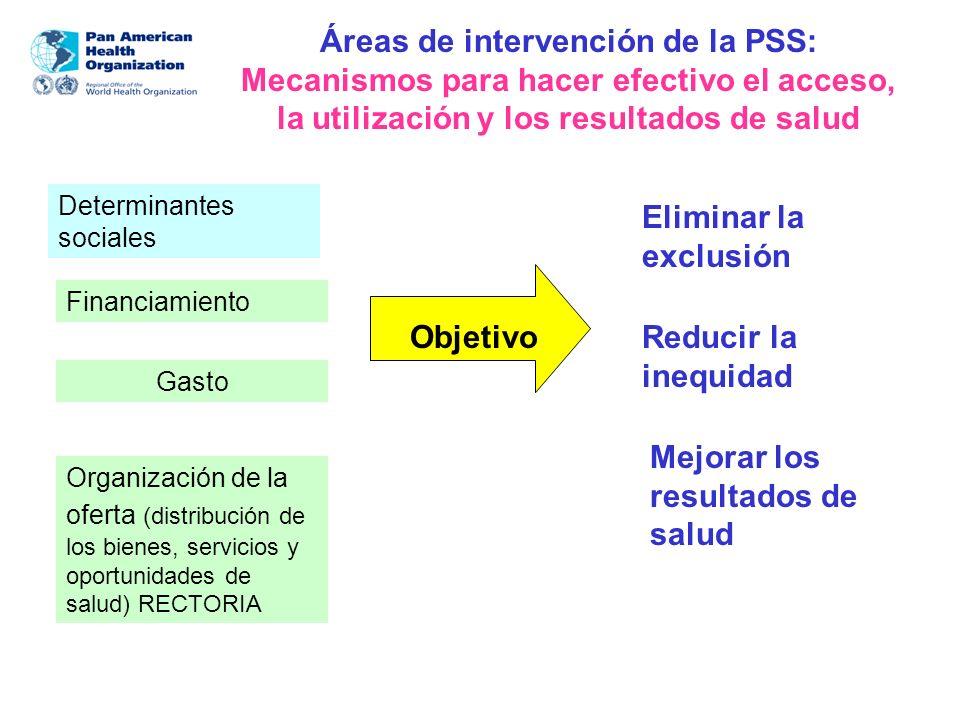 Áreas de intervención de la PSS: Mecanismos para hacer efectivo el acceso, la utilización y los resultados de salud Financiamiento Gasto Organización