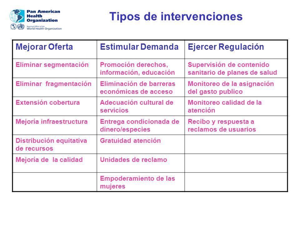 Tipos de intervenciones Mejorar OfertaEstimular DemandaEjercer Regulación Eliminar segmentaciónPromoción derechos, información, educación Supervisión