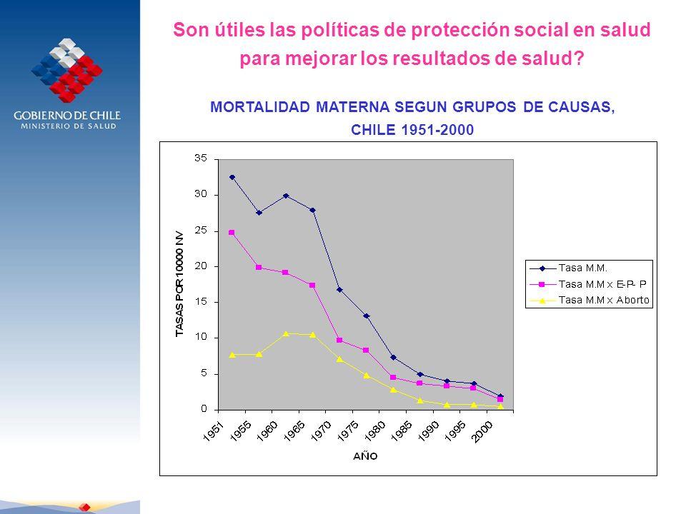 Son útiles las políticas de protección social en salud para mejorar los resultados de salud? MORTALIDAD MATERNA SEGUN GRUPOS DE CAUSAS, CHILE 1951-200