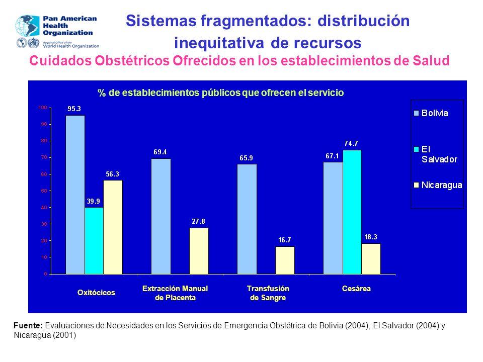 Oxitócicos Sistemas fragmentados: distribución inequitativa de recursos Cuidados Obstétricos Ofrecidos en los establecimientos de Salud Fuente: Evalua