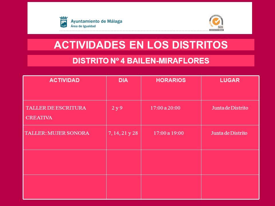 LUGARHORARIOSDIAACTIVIDAD ACTIVIDADES EN LOS DISTRITOS DISTRITO Nº 4 BAILEN-MIRAFLORES TALLER DE ESCRITURA 2 y 9 17:00 a 20:00 Junta de Distrito CREAT