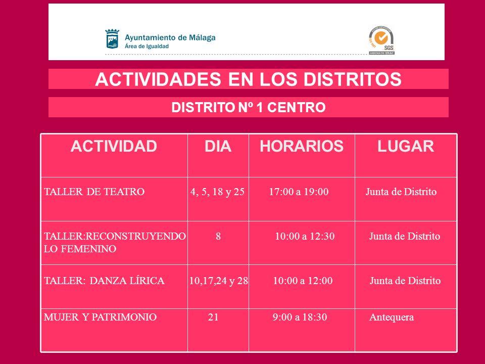 LUGARHORARIOSDIAACTIVIDAD ACTIVIDADES EN LOS DISTRITOS DISTRITO Nº 2 ESTE TALLER: ESCRITURA CREATIVA 3, 10, 17 y 24 10:00 a 12:30 Biblioteca Municipal Emilio Prados TALLER DE MICROGIMNASIA 8, 15, 22 y 29 10:00 a 12:00 Centro Servicios Sociales Dto.