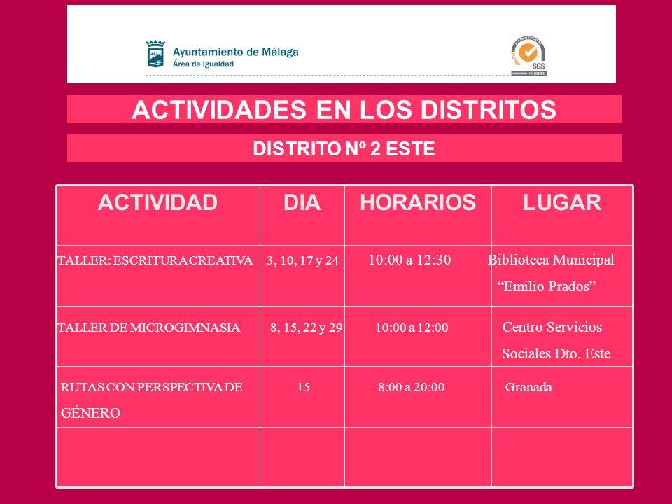 LUGARHORARIOSDIAACTIVIDAD ACTIVIDADES EN LOS DISTRITOS DISTRITO Nº 2 ESTE TALLER: ESCRITURA CREATIVA 3, 10, 17 y 24 10:00 a 12:30 Biblioteca Municipal