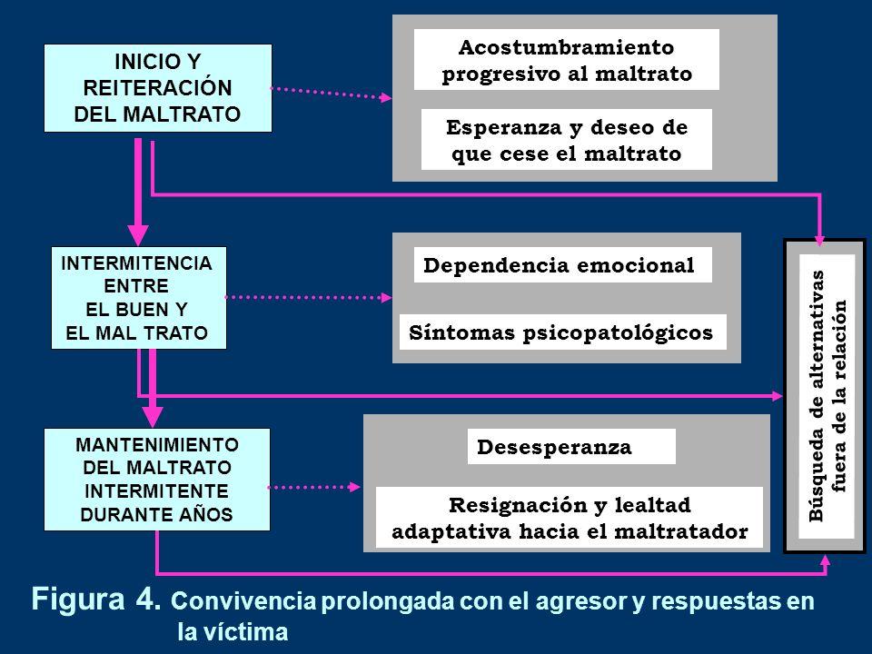 Figura 4. Convivencia prolongada con el agresor y respuestas en la víctima INICIO Y REITERACIÓN DEL MALTRATO INTERMITENCIA ENTRE EL BUEN Y EL MAL TRAT