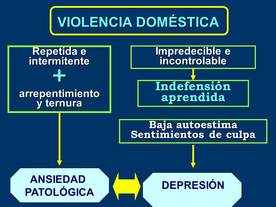 VIOLENCIA DOMÉSTICA Repetida e intermitente +arrepentimiento y ternura ANSIEDAD PATOLÓGICA DEPRESIÓN Impredecible e incontrolable Indefensión aprendid