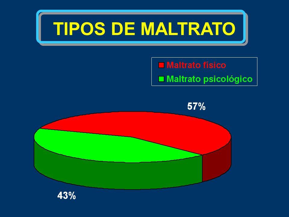 TIPOS DE MALTRATO