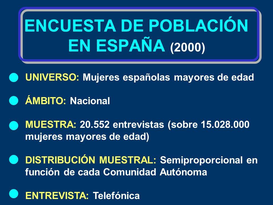 ENCUESTA DE POBLACIÓN EN ESPAÑA (2000) UNIVERSO: Mujeres españolas mayores de edad ÁMBITO: Nacional MUESTRA: 20.552 entrevistas (sobre 15.028.000 muje
