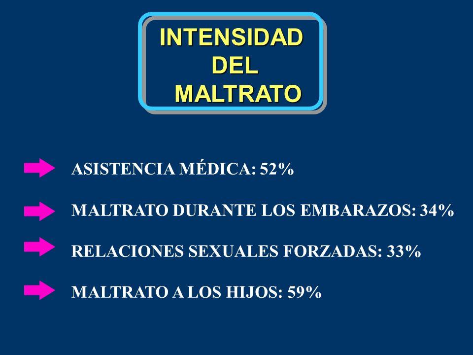INTENSIDADDEL MALTRATO MALTRATO ASISTENCIA MÉDICA: 52% MALTRATO DURANTE LOS EMBARAZOS: 34% RELACIONES SEXUALES FORZADAS: 33% MALTRATO A LOS HIJOS: 59%
