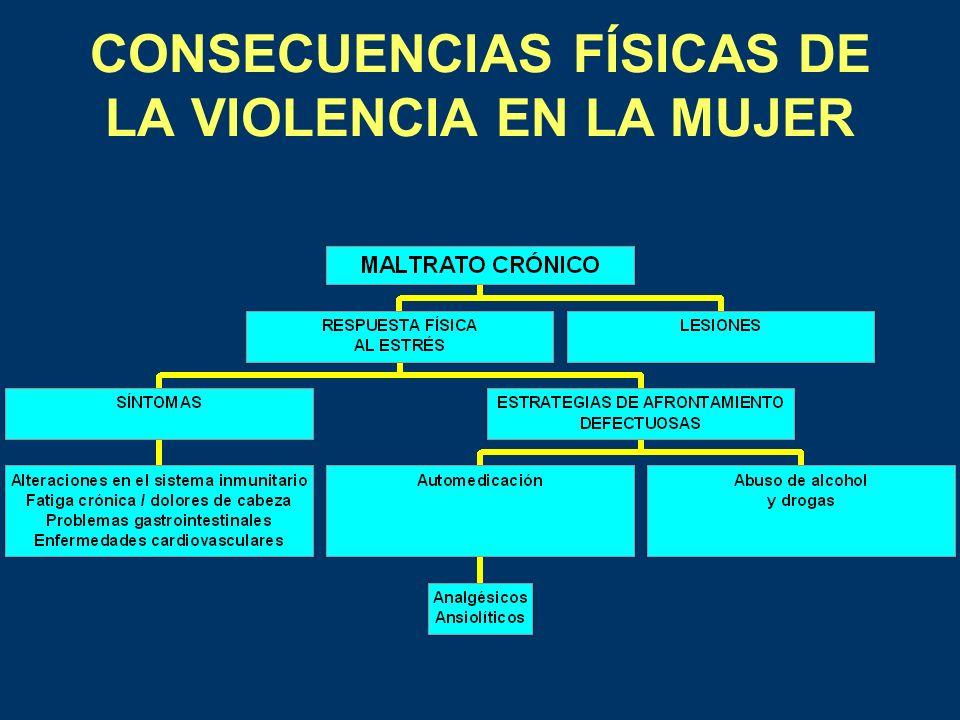 CONSECUENCIAS FÍSICAS DE LA VIOLENCIA EN LA MUJER