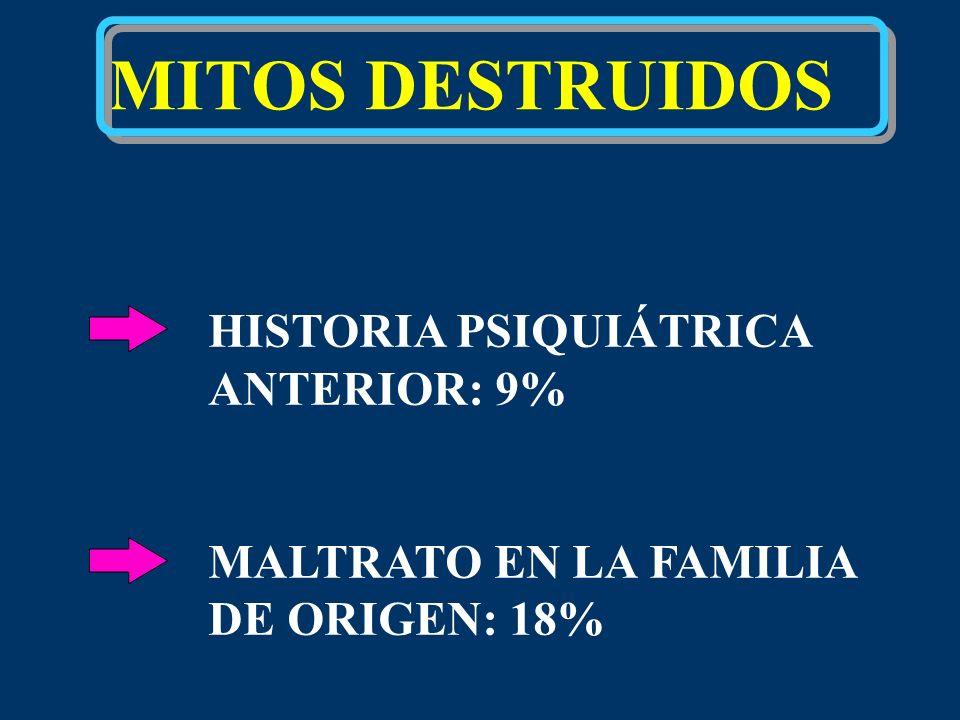 MITOS DESTRUIDOS HISTORIA PSIQUIÁTRICA ANTERIOR: 9% MALTRATO EN LA FAMILIA DE ORIGEN: 18%