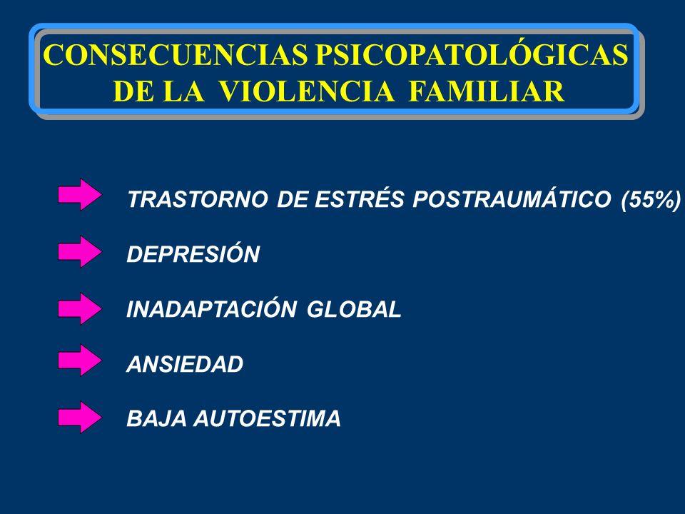CONSECUENCIAS PSICOPATOLÓGICAS DE LA VIOLENCIA FAMILIAR TRASTORNO DE ESTRÉS POSTRAUMÁTICO (55%) DEPRESIÓN INADAPTACIÓN GLOBAL ANSIEDAD BAJA AUTOESTIMA