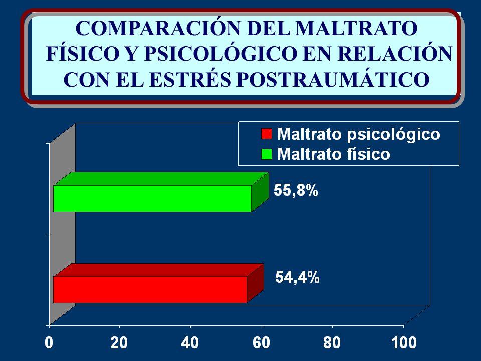 COMPARACIÓN DEL MALTRATO FÍSICO Y PSICOLÓGICO EN RELACIÓN CON EL ESTRÉS POSTRAUMÁTICO