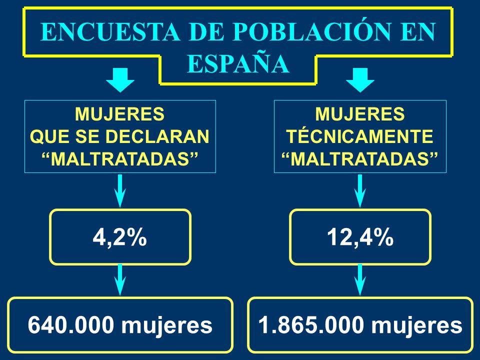 ENCUESTA DE POBLACIÓN EN ESPAÑA MUJERES TÉCNICAMENTE MALTRATADAS 12,4% 1.865.000 mujeres MUJERES QUE SE DECLARAN MALTRATADAS 4,2% 640.000 mujeres