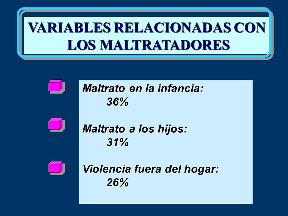 VARIABLES RELACIONADAS CON LOS MALTRATADORES Maltrato en la infancia: 36% Maltrato a los hijos: 31% Violencia fuera del hogar: 26%