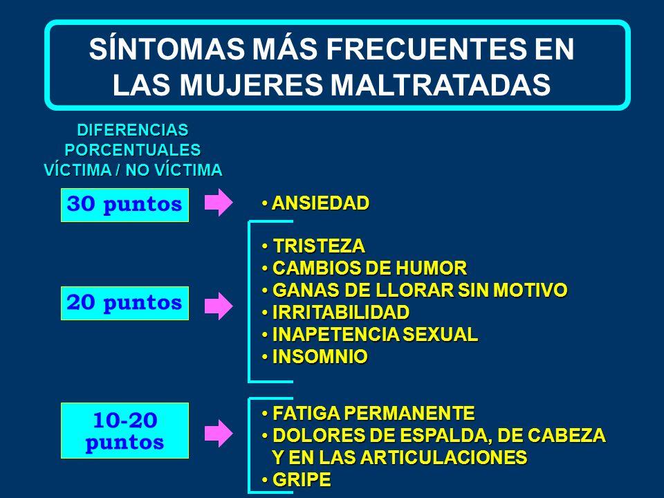 SÍNTOMAS MÁS FRECUENTES EN LAS MUJERES MALTRATADAS DIFERENCIAS PORCENTUALES VÍCTIMA / NO VÍCTIMA 30 puntos ANSIEDAD ANSIEDAD 20 puntos TRISTEZA TRISTE