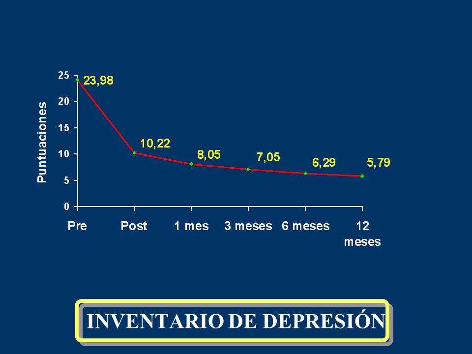 INVENTARIO DE DEPRESIÓN