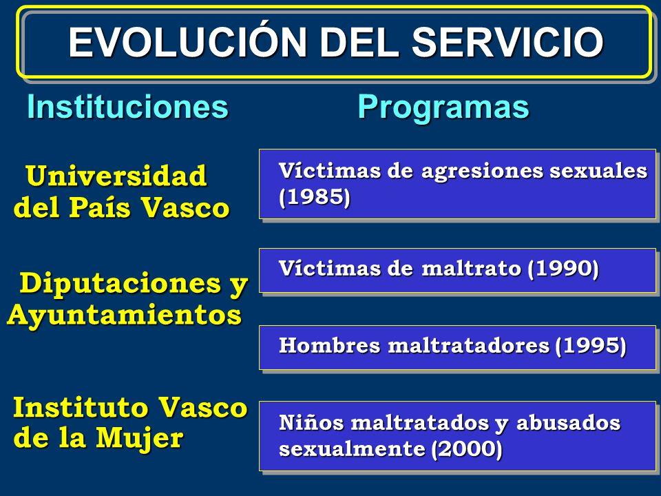 EVOLUCIÓN DEL SERVICIO Universidad Universidad del País Vasco Víctimas de agresiones sexuales (1985) InstitucionesProgramas Diputaciones y Diputacione