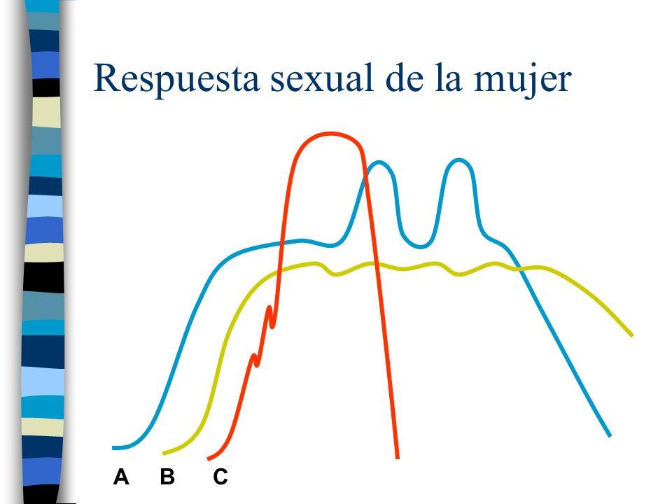 Respuesta sexual de la mujer A B C