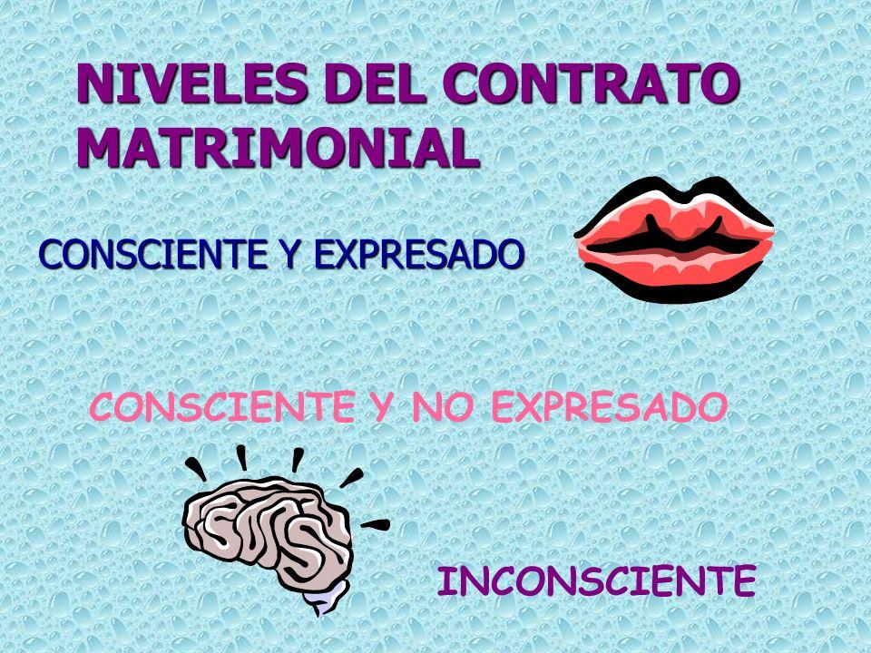 NIVELES DEL CONTRATO MATRIMONIAL CONSCIENTE Y EXPRESADO CONSCIENTE Y NO EXPRESADO INCONSCIENTE