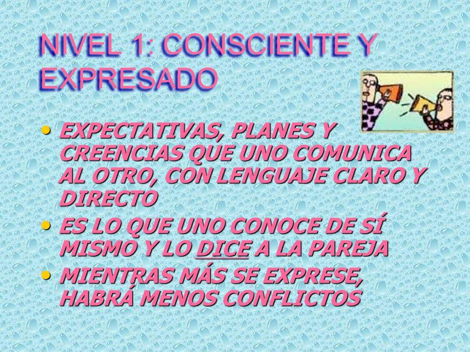 NIVEL 1: CONSCIENTE Y EXPRESADO EXPECTATIVAS, PLANES Y CREENCIAS QUE UNO COMUNICA AL OTRO, CON LENGUAJE CLARO Y DIRECTO EXPECTATIVAS, PLANES Y CREENCIAS QUE UNO COMUNICA AL OTRO, CON LENGUAJE CLARO Y DIRECTO ES LO QUE UNO CONOCE DE SÍ MISMO Y LO DICE A LA PAREJA ES LO QUE UNO CONOCE DE SÍ MISMO Y LO DICE A LA PAREJA MIENTRAS MÁS SE EXPRESE, HABRÁ MENOS CONFLICTOS MIENTRAS MÁS SE EXPRESE, HABRÁ MENOS CONFLICTOS