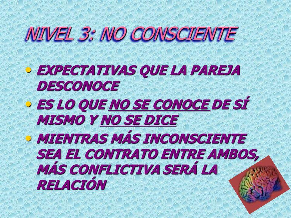 NIVEL 3: NO CONSCIENTE EXPECTATIVAS QUE LA PAREJA DESCONOCE EXPECTATIVAS QUE LA PAREJA DESCONOCE ES LO QUE NO SE CONOCE DE SÍ MISMO Y NO SE DICE ES LO QUE NO SE CONOCE DE SÍ MISMO Y NO SE DICE MIENTRAS MÁS INCONSCIENTE SEA EL CONTRATO ENTRE AMBOS, MÁS CONFLICTIVA SERÁ LA RELACIÓN MIENTRAS MÁS INCONSCIENTE SEA EL CONTRATO ENTRE AMBOS, MÁS CONFLICTIVA SERÁ LA RELACIÓN