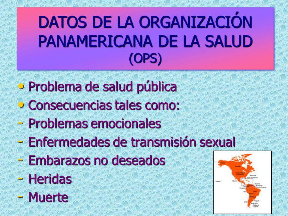 Problema de salud pública Problema de salud pública Consecuencias tales como: Consecuencias tales como: - Problemas emocionales - Enfermedades de transmisión sexual - Embarazos no deseados - Heridas - Muerte DATOS DE LA ORGANIZACIÓN PANAMERICANA DE LA SALUD (OPS)